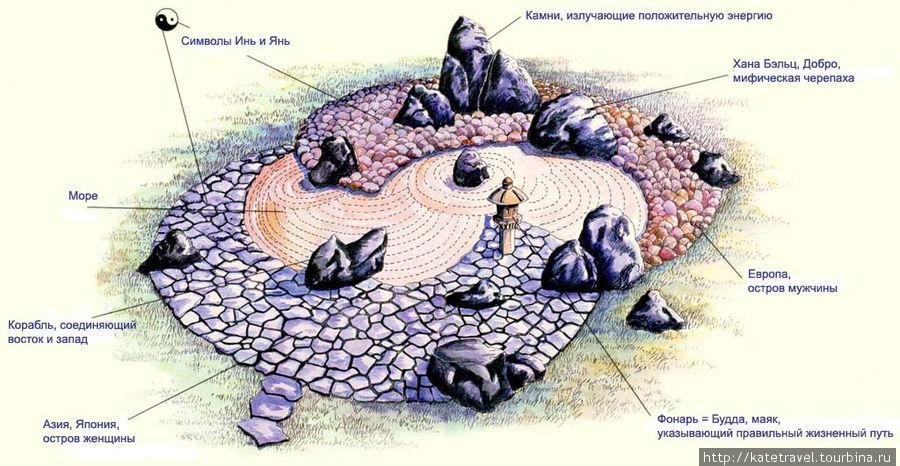 План японского сада камней