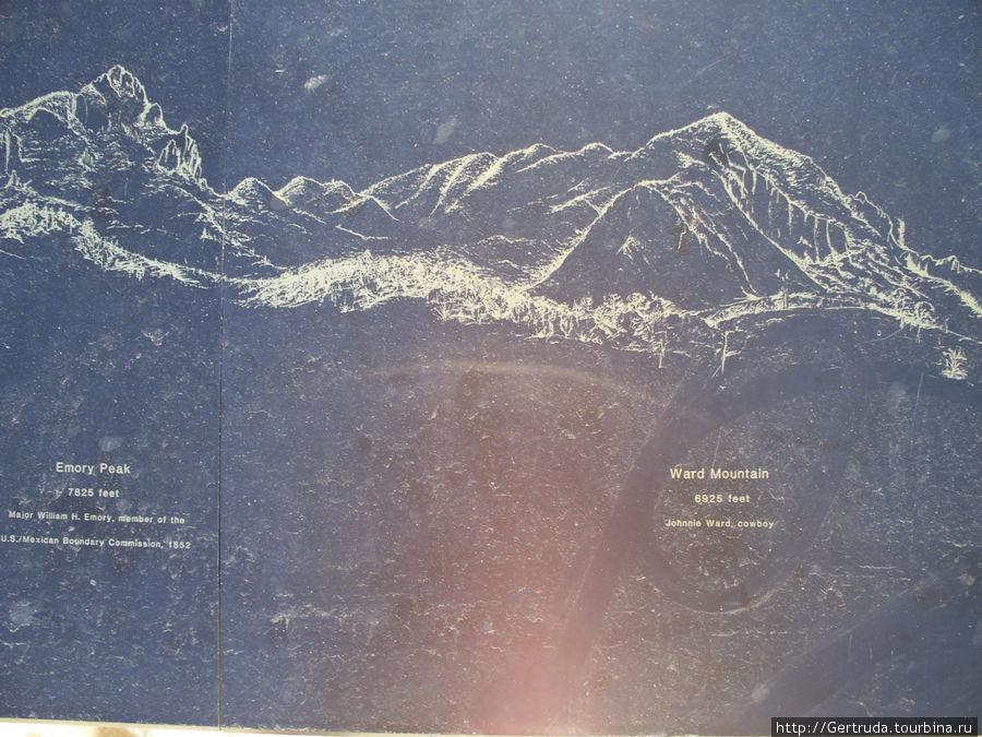 Схема горных хребтов.